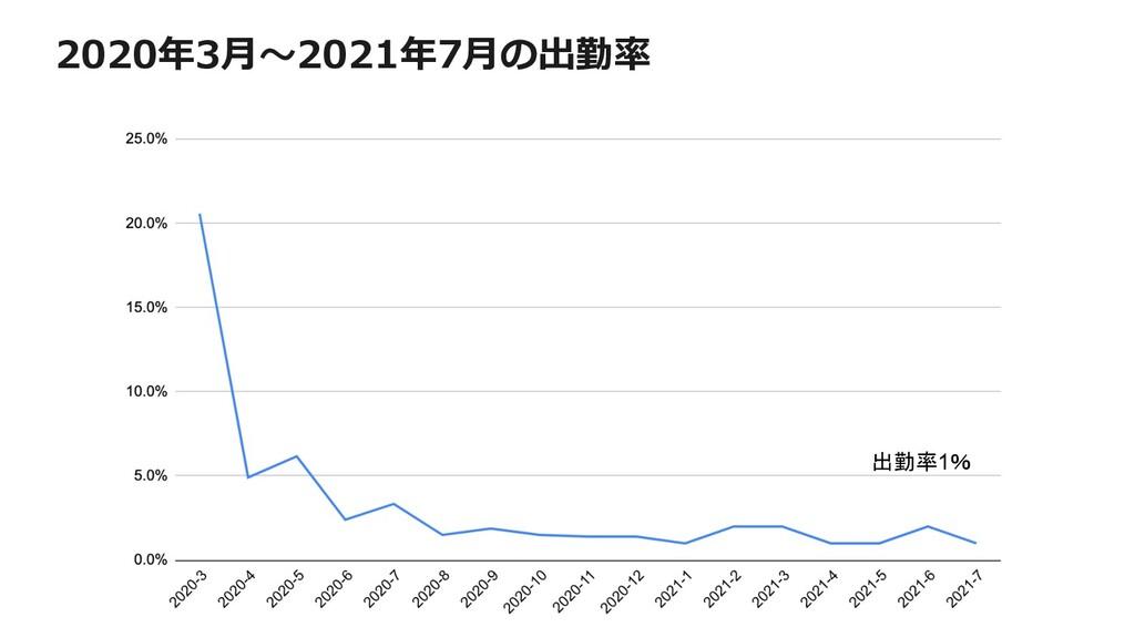 2020年3⽉〜2021年7⽉の出勤率 出勤率1%
