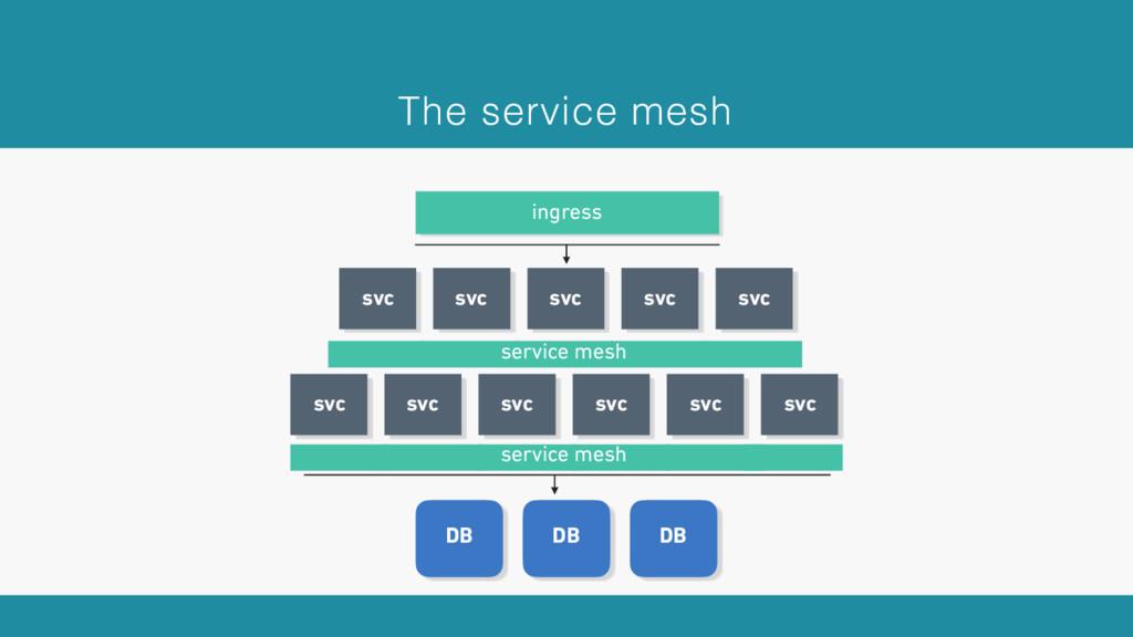 ingress DB DB DB The service mesh svc svc svc s...