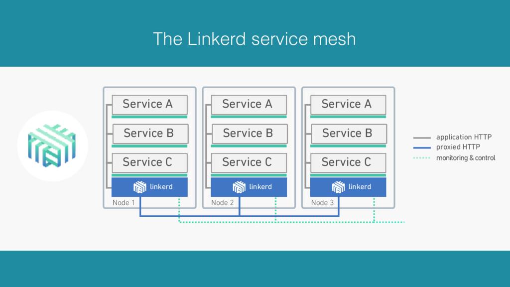 The Linkerd service mesh Service C Service B Se...