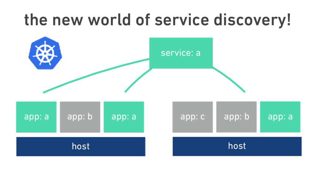 host app: b app: a app: c service: a host app: ...