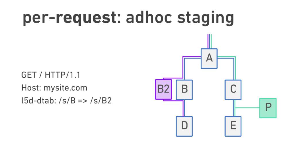 per-request: adhoc staging GET / HTTP/1.1 Host...