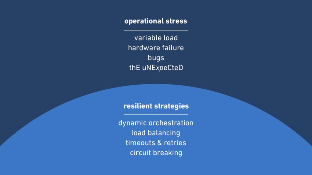 operational stress variable load hardware fail...