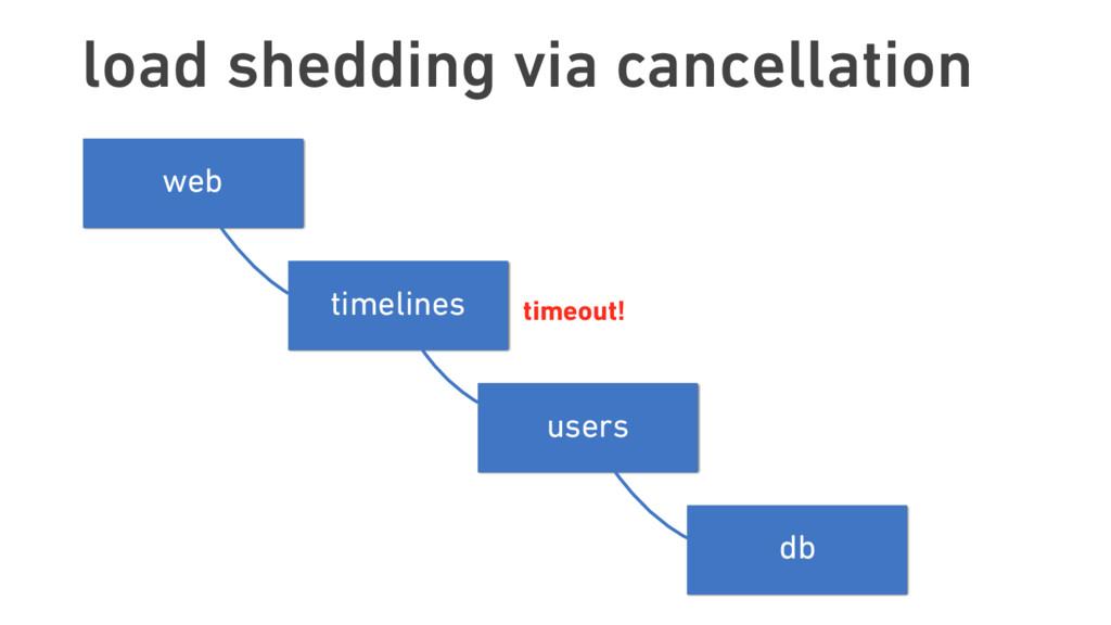load shedding via cancellation timelines users ...