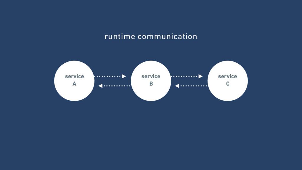 service A service B service C runtime commun...