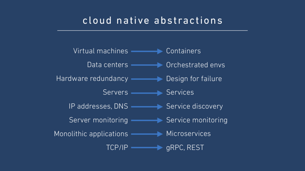 cloud native abstractions Virtual machines Data...