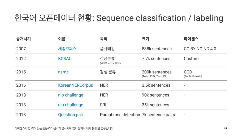 ೠҴয য়ؘఠ അട: Sequence classification / labeling...