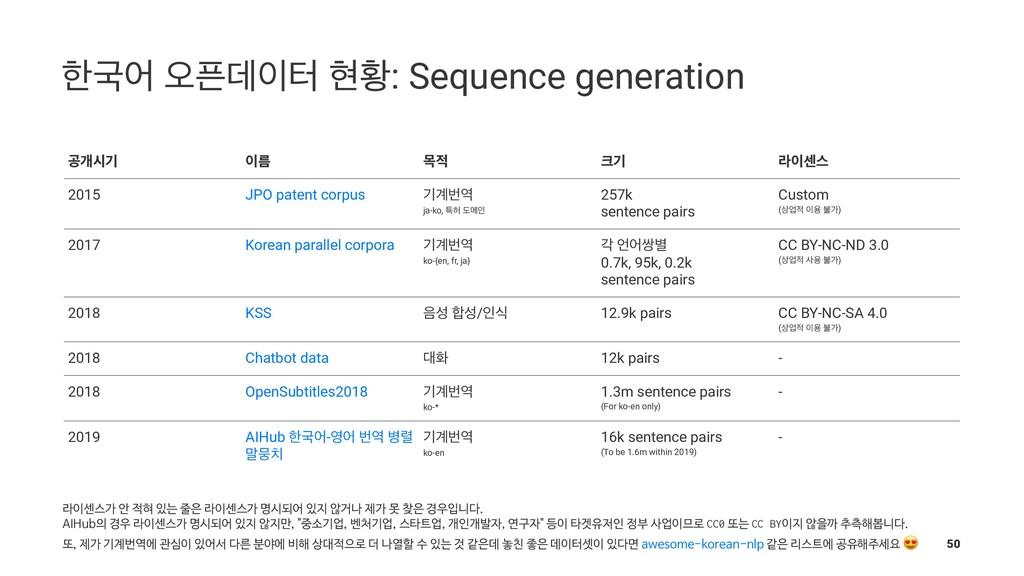 ೠҴয য়ؘఠ അട: Sequence generation ҕѐदӝ ܴ ݾ ӝ...