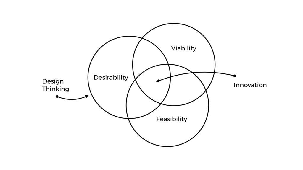 Innovation Feasibility Viability Desirability D...