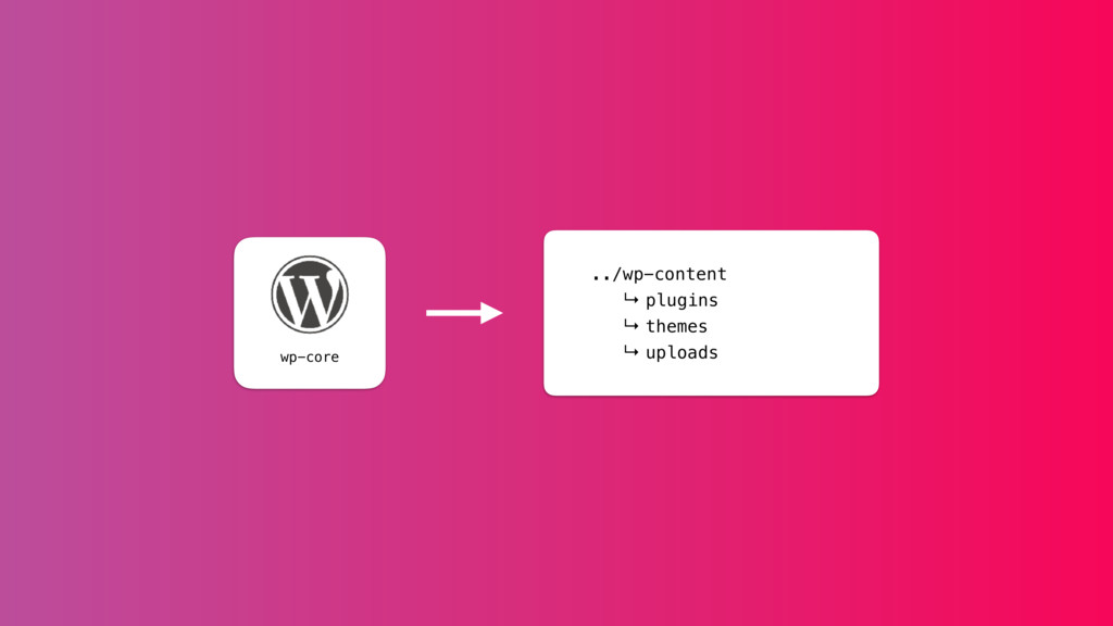 ../wp-content ↳ plugins ↳ themes ↳ uploads wp-c...