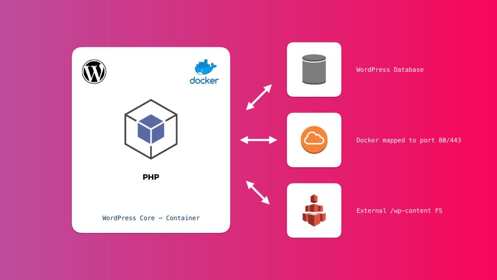 PHP WordPress Core — Container WordPress Databa...