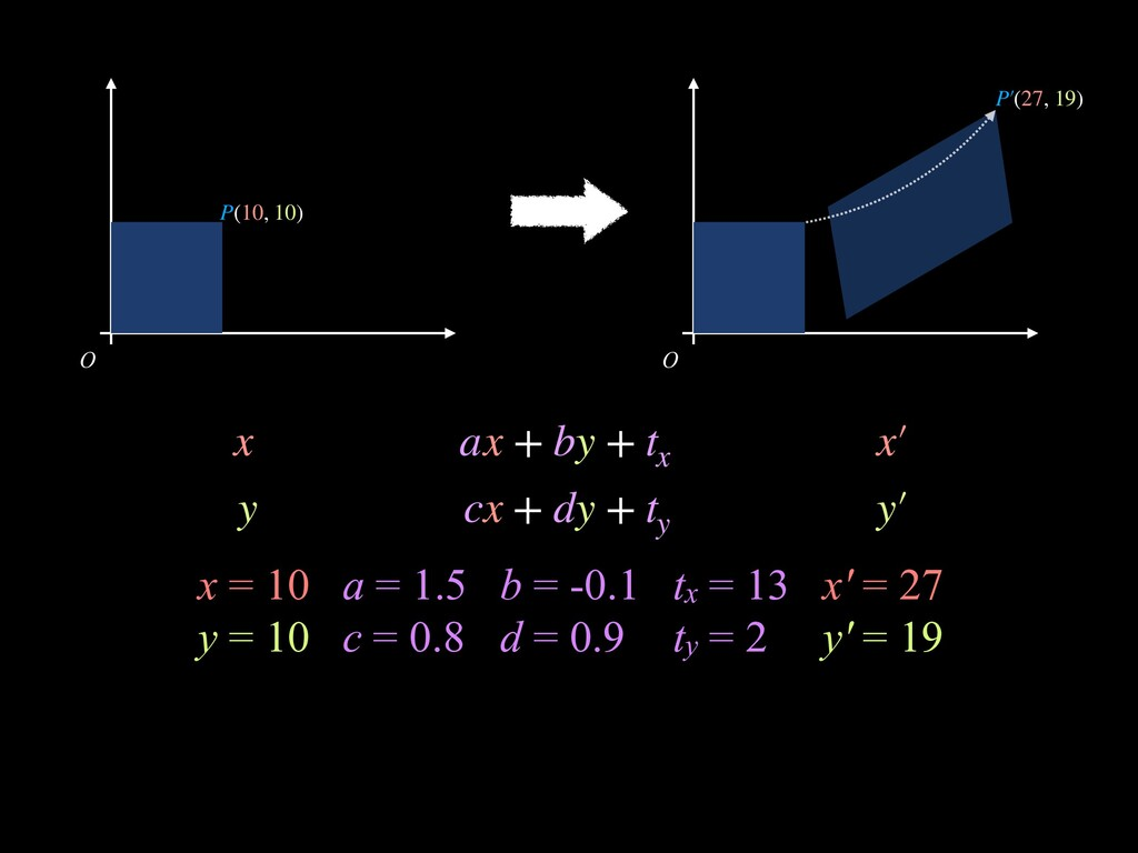 O O a = 1.5 c = 0.8 tx = 13 ty = 2 b = -0.1 d =...