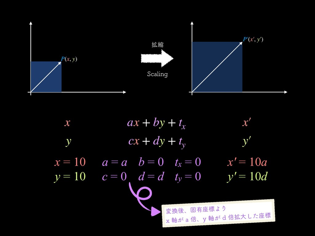 ֦ॖ 4DBMJOH a = a c = 0 tx = 0 ty = 0 b = 0 d = ...