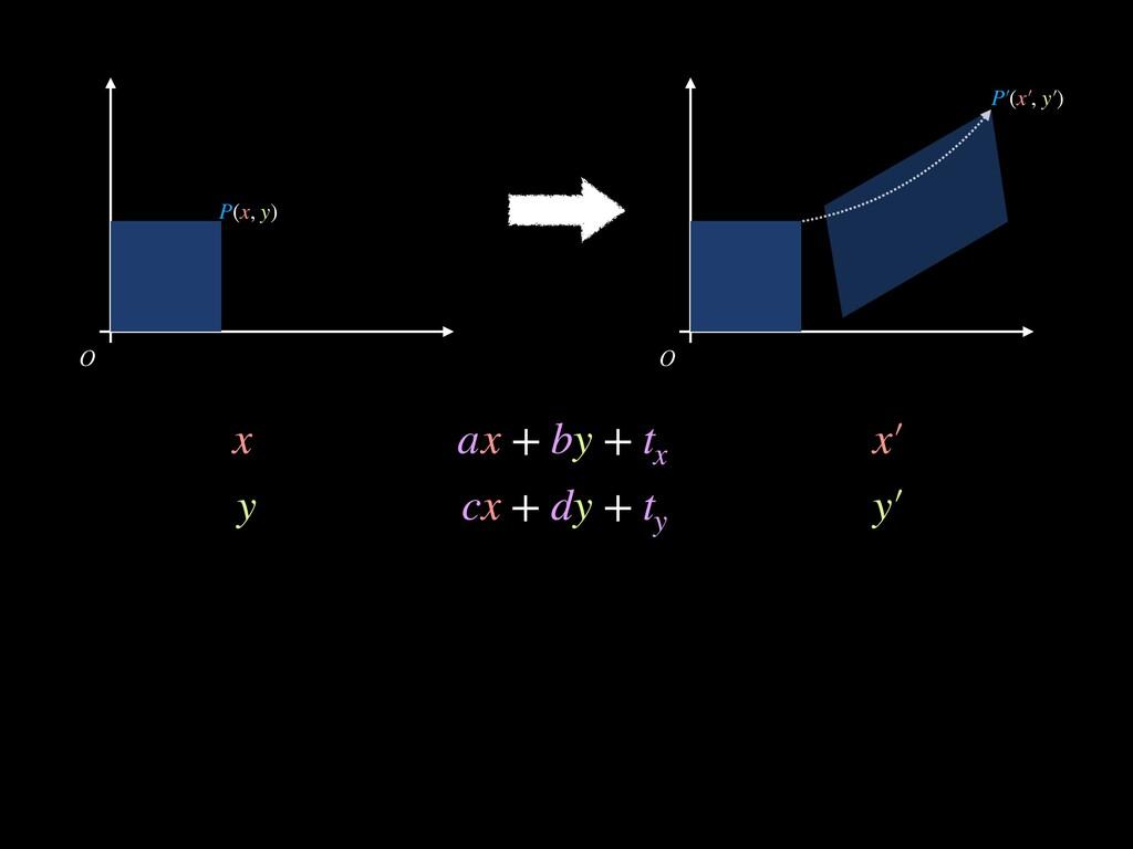 O O x ax + by + t x x′ y cx + dy + t y y′ P(x, ...