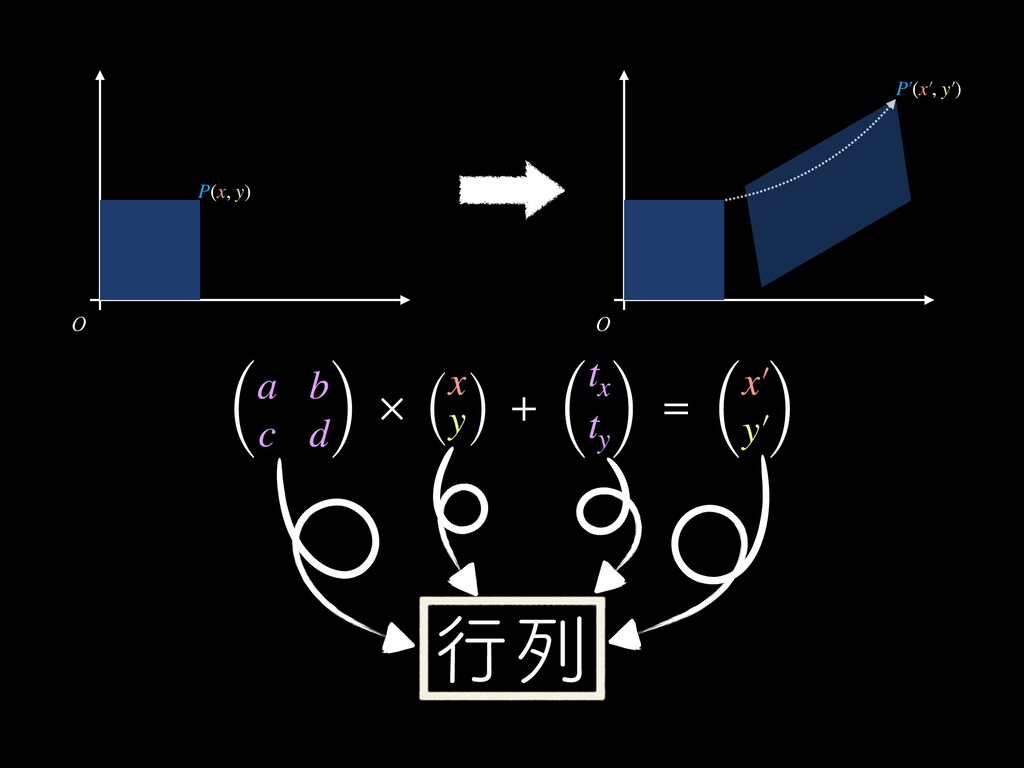 O O ߦྻ ( a b c d) × ( x y) + ( t x t y) = ( x′ ...