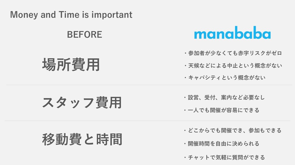Money and Time is important 場所費⽤ ・キャパシティという概念がな...