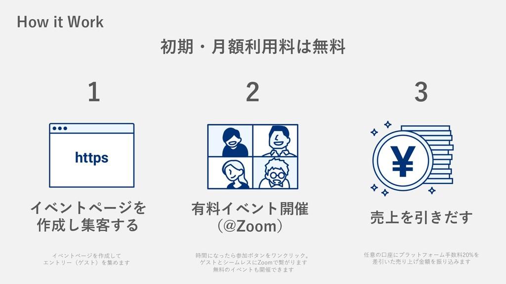 How it Work イベントページを 作成し集客する 有料イベント開催 (@Zoom) 売...