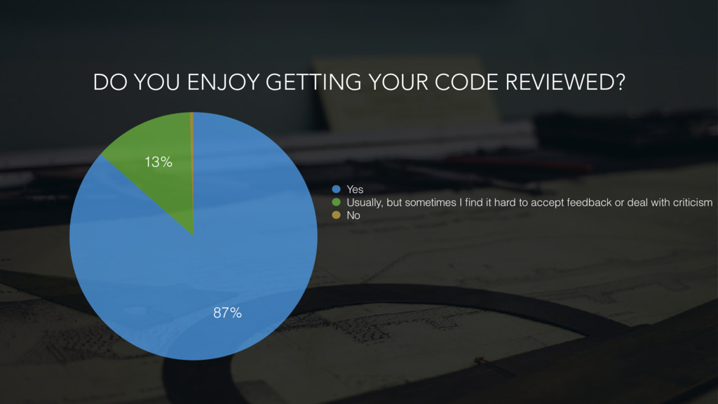 DO YOU ENJOY GETTING YOUR CODE REVIEWED? 13% 87...