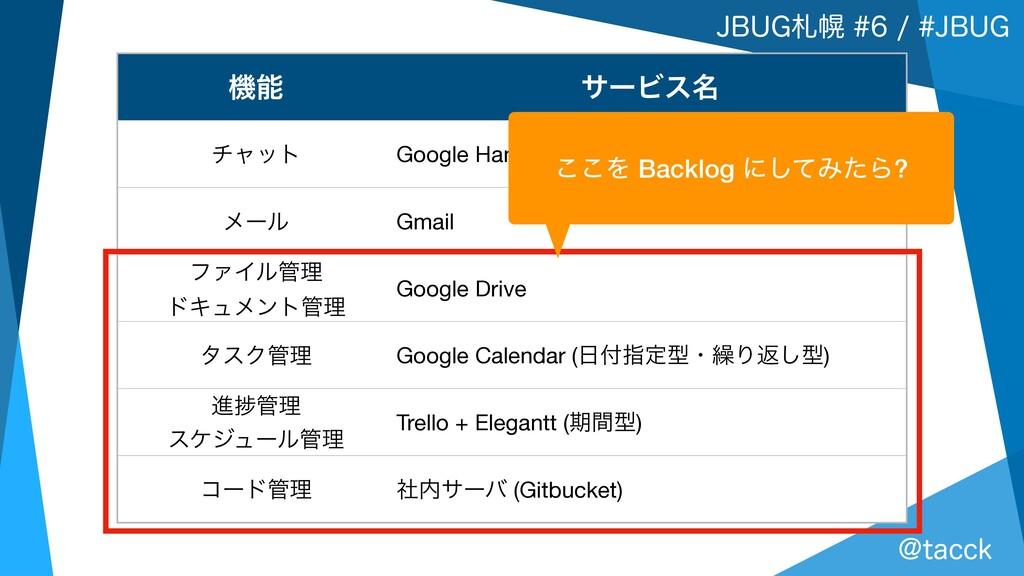 +#6(ຈ+#6( !UBDDL ػ αʔϏε໊ νϟοτ Google H...