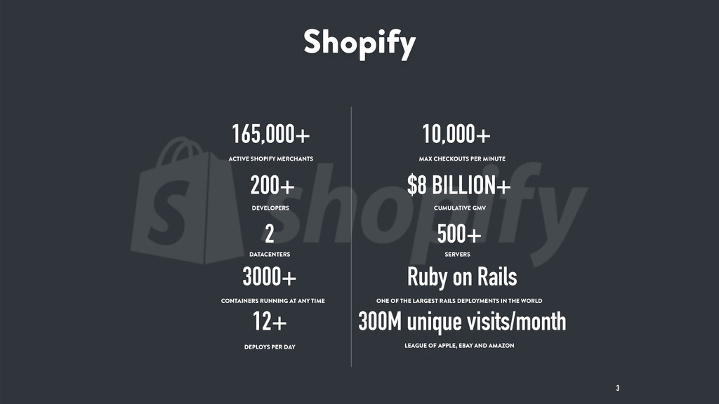 Shopify 3 165,000+ ACTIVE SHOPIFY MERCHANTS $8 ...