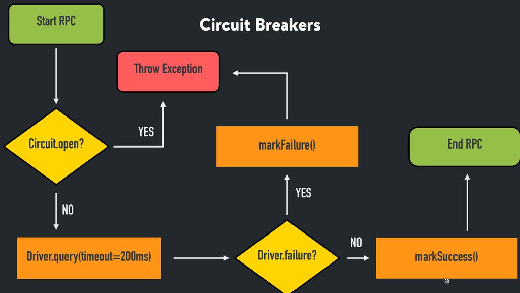 Circuit Breakers 38 Start RPC Circuit.open? Dri...