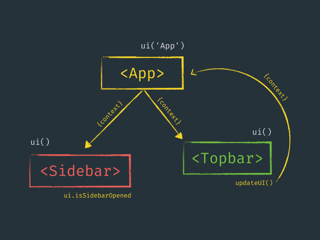 <App> ui('App') <Sidebar> ui() <Topbar> ui() {c...