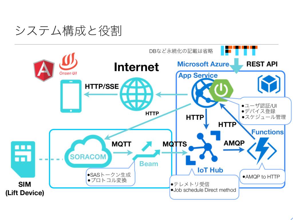 γεςϜߏͱׂ Internet HTTP/SSE HTTP HTTP HTTP AMQP...