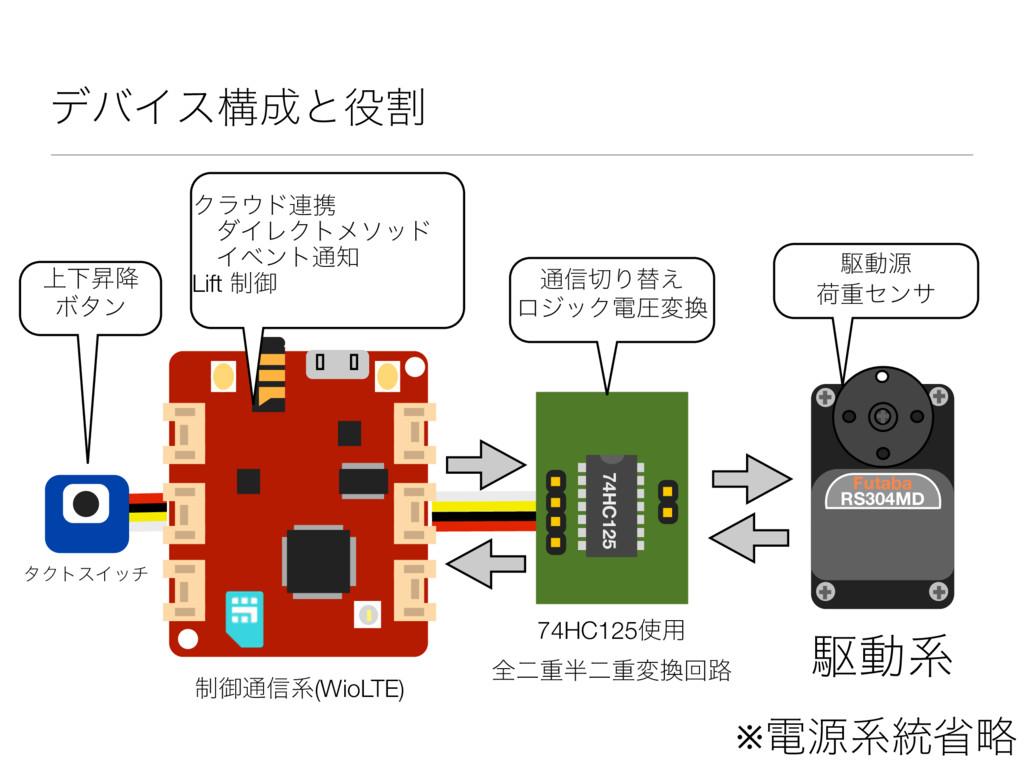 σόΠεߏͱׂ RS304MD Futaba ※ిݯܥ౷লུ 74HC125༻ શೋॏ...