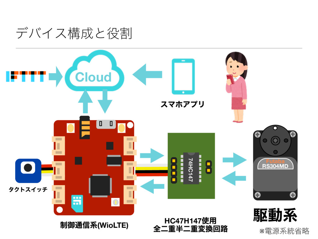 σόΠεߏͱׂ RS304MD Futaba ※ిݯܥ౷লུ HC47H147༻ શೋॏ...