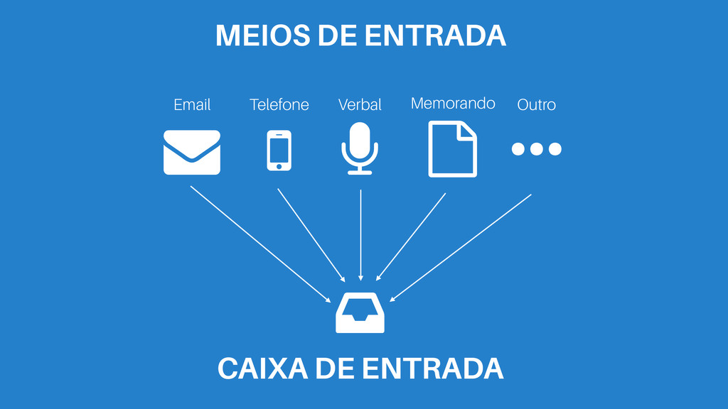 # Email MEIOS DE ENTRADA $ Telefone % Verbal & ...