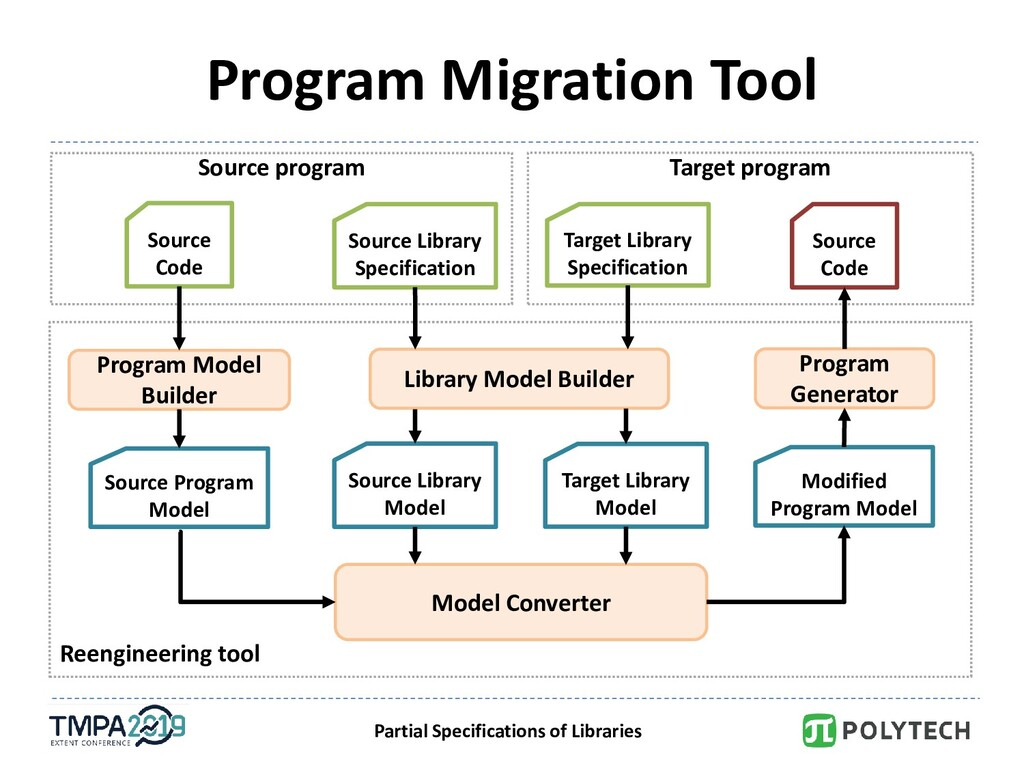 Partial Specifications of Libraries Program Mig...