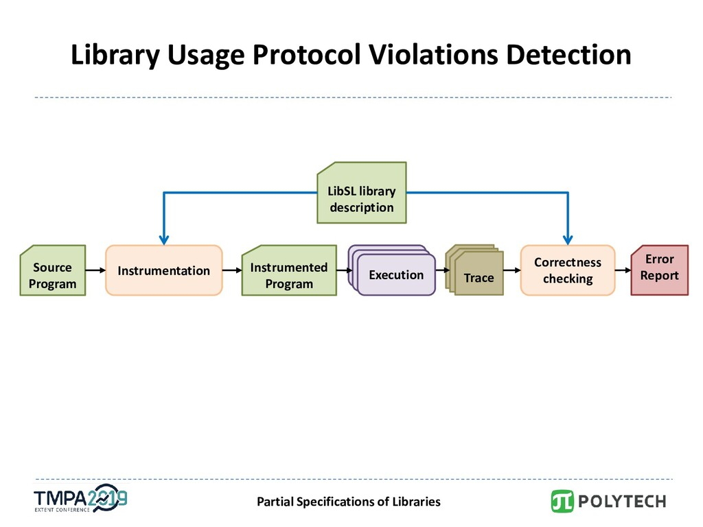 Partial Specifications of Libraries Trace Libra...