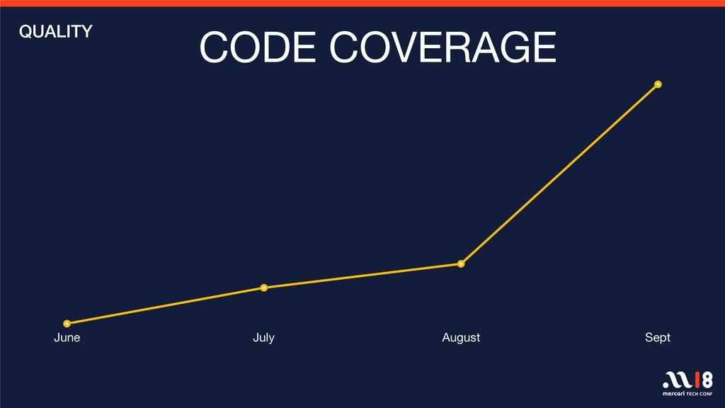 0 5 10 15 20 June July August Sept CODE COVERAG...