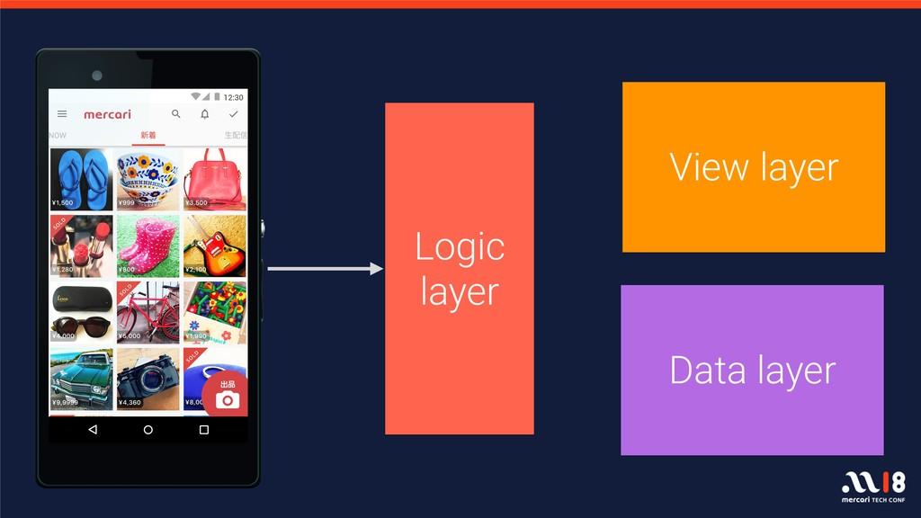 View layer Data layer Logic layer