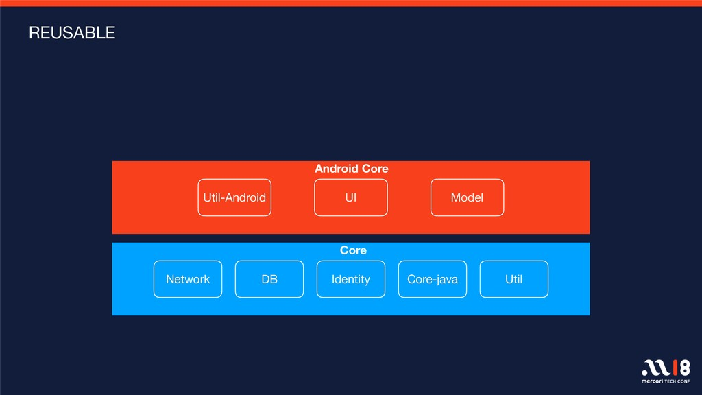 REUSABLE Core  Network DB Identity Core-java An...