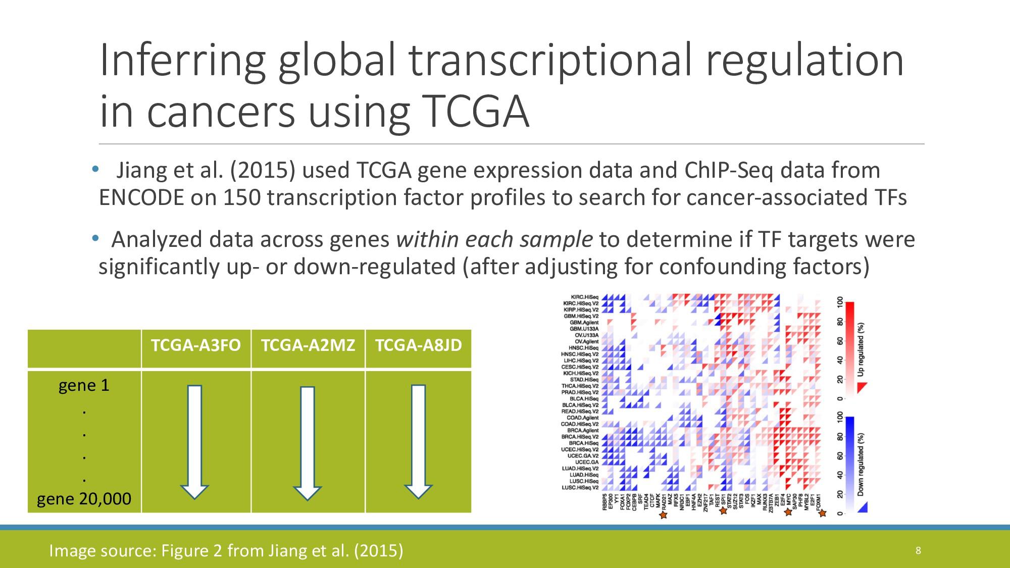 Inferring global transcriptional regulation in ...
