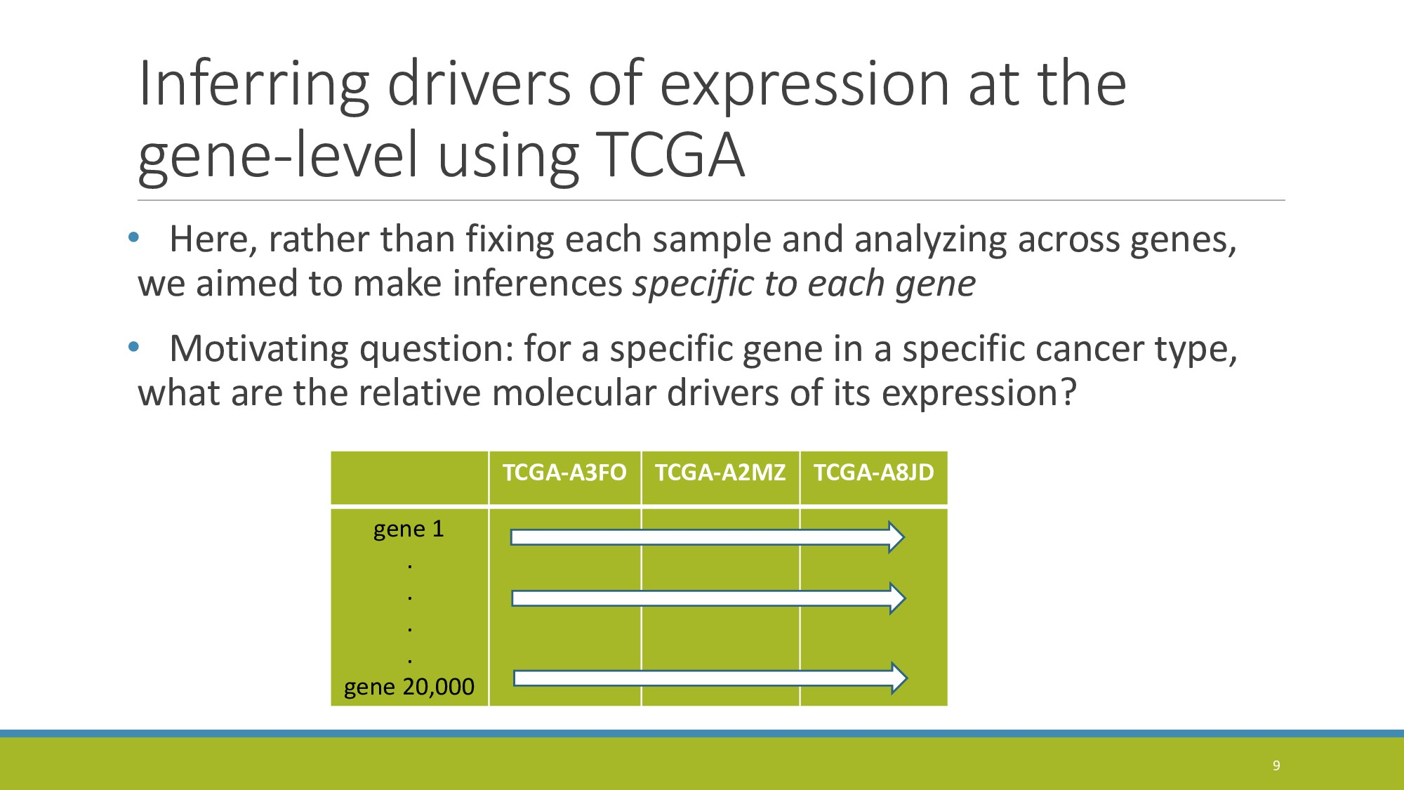 Inferring drivers of expression at the gene-lev...