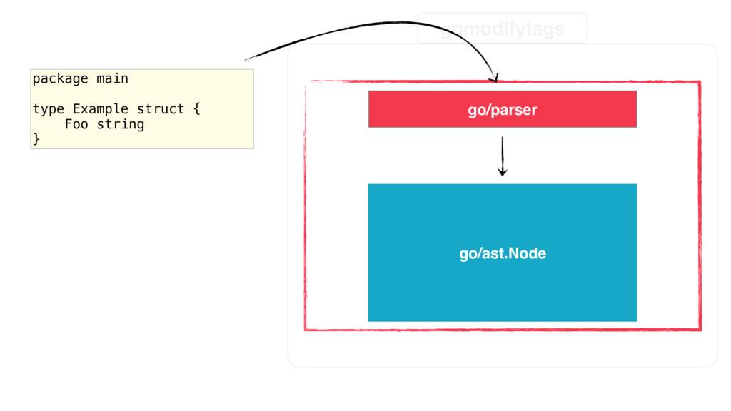 parse gomodifytags go/parser go/ast.Node packag...