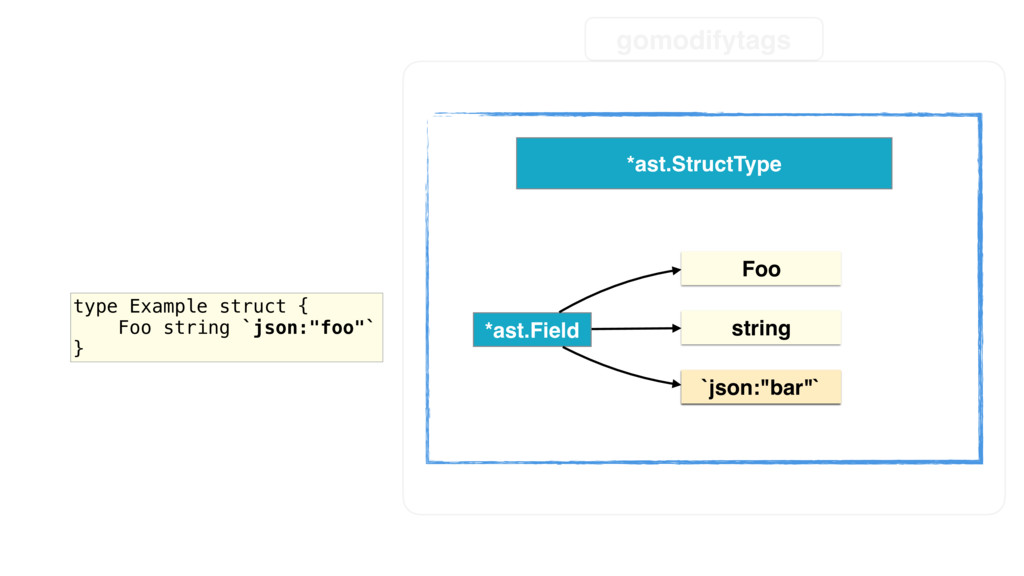 "type Example struct { Foo string `json:""bar"" } ..."