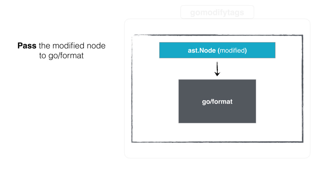 gomodifytags ast.Node (modified) go/format Pass ...