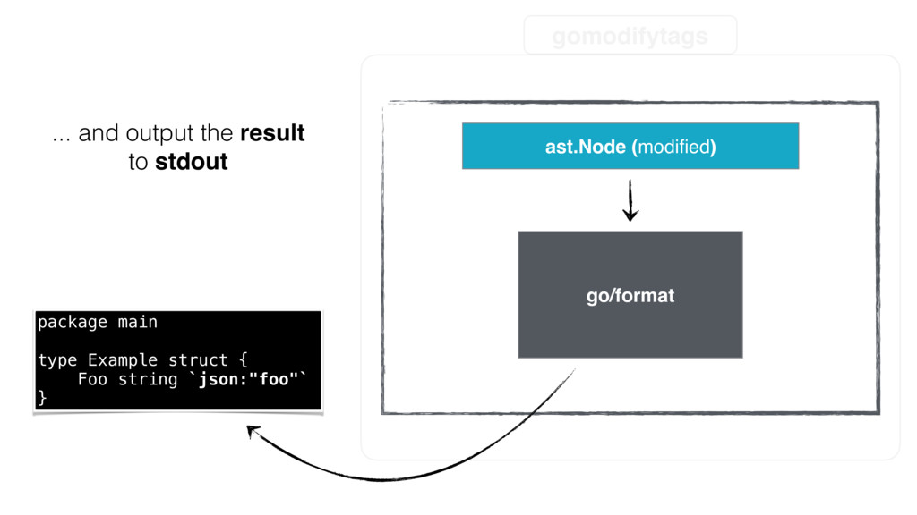 gomodifytags ast.Node (modified) go/format ... a...