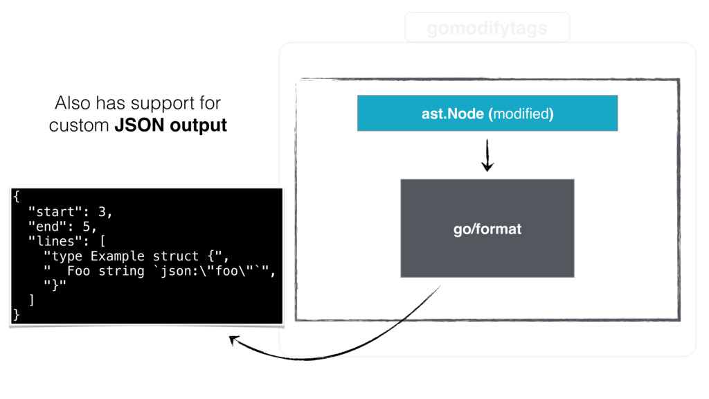 gomodifytags ast.Node (modified) go/format Also ...