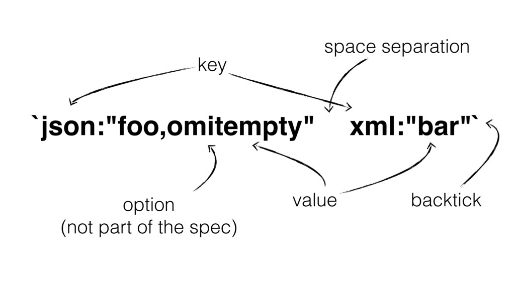 "`json:""foo,omitempty"" option (not part of the s..."