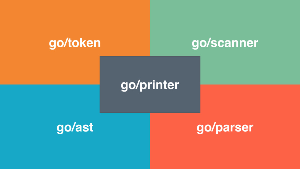 go/token go/scanner go/parser go/ast go/printer