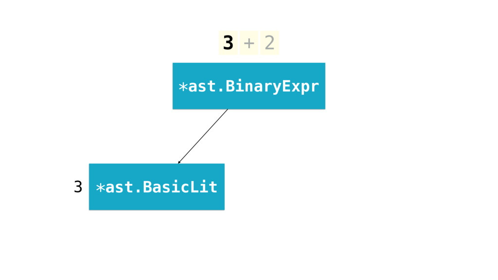 3 + 2 *ast.BinaryExpr *ast.BasicLit 3