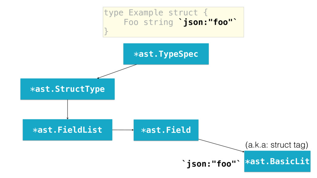 "type Example struct { Foo string `json:""foo""` }..."