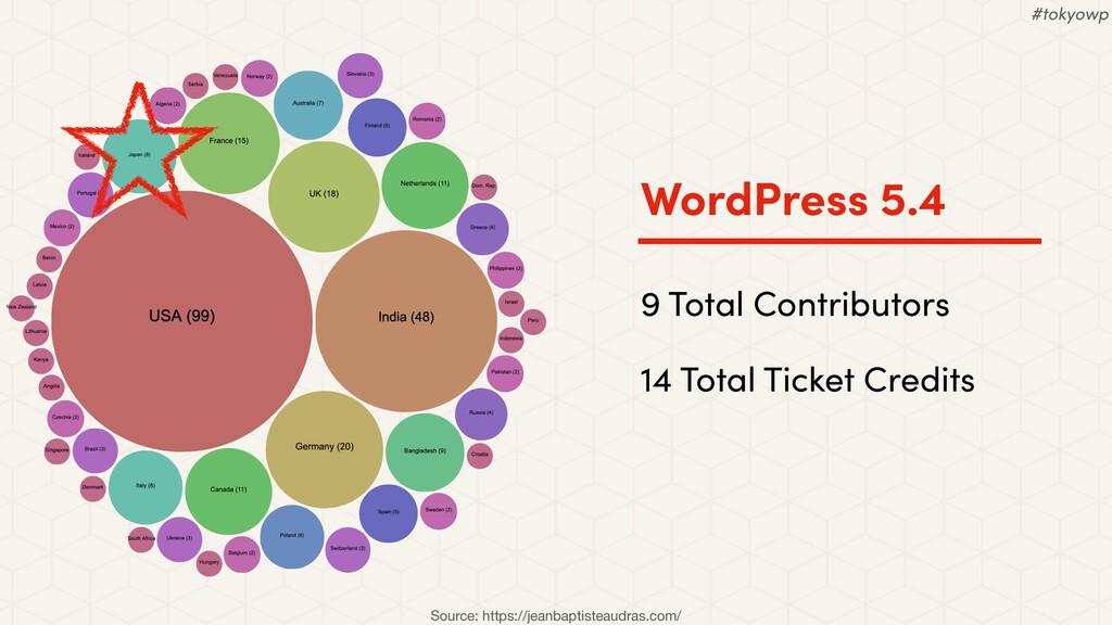 WordPress 5.4 9 Total Contributors 14 Total Tic...