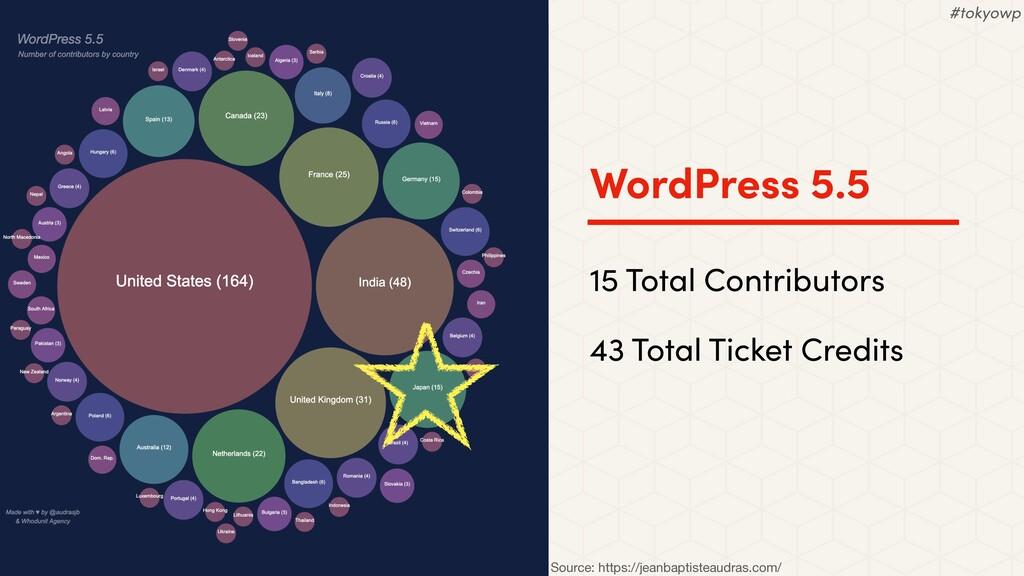 WordPress 5.5 15 Total Contributors 43 Total Ti...