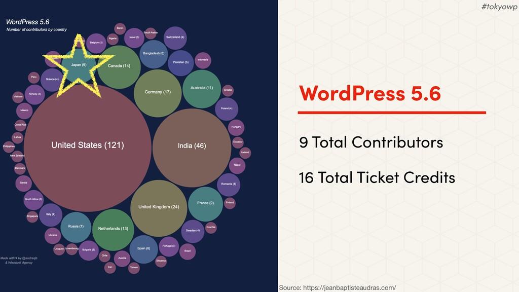 WordPress 5.6 9 Total Contributors 16 Total Tic...