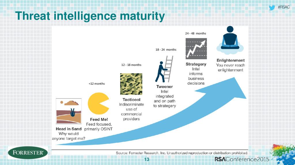 #RSAC Threat intelligence maturity 13 <12 month...
