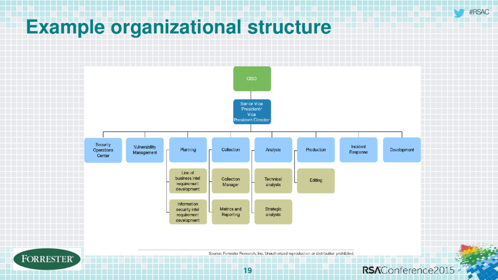 #RSAC Example organizational structure 19